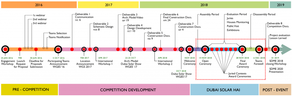 timeline solar decathlon middle east 2018